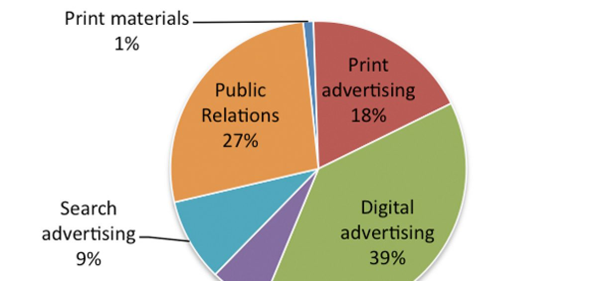 tips for advertising budget