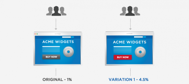 Sample Split or A/B Test (Source: Optimizely.com)