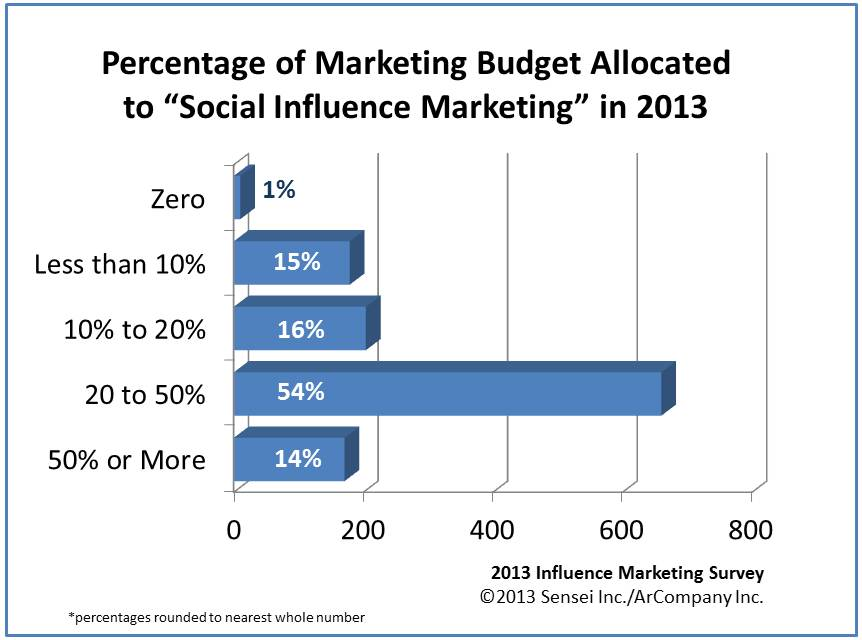 Sensei Marketing - Influence Marketing Budget 2013