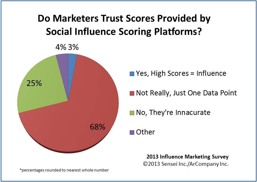 Sensei Marketing - Influence Score Trust 2013