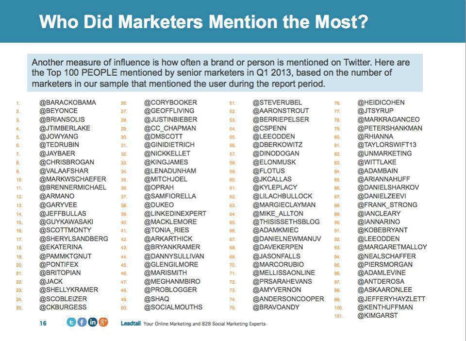 Who Did Marketers Tweet Most