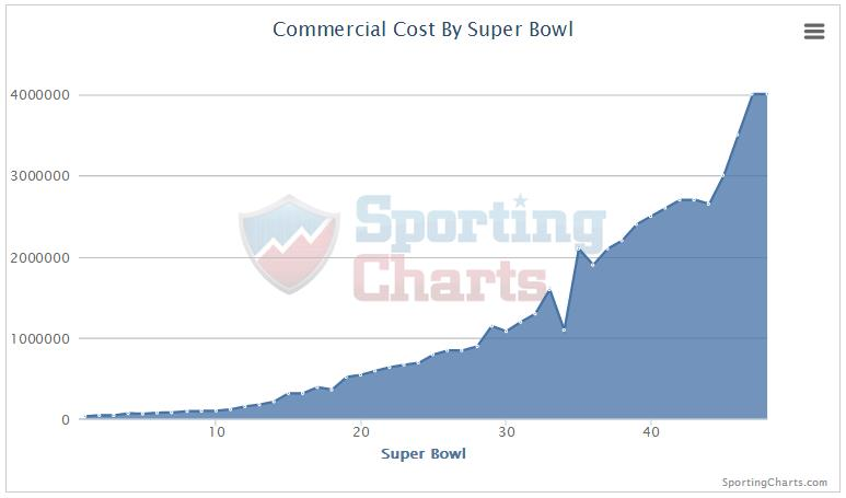 Super Bowl Advertising Cost Trend