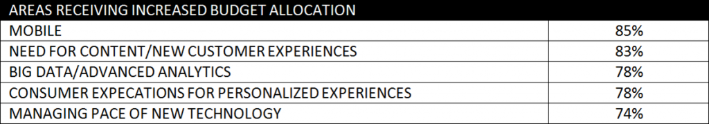 Customer Journey Survey 2