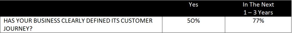 Customer Journey Survey 5