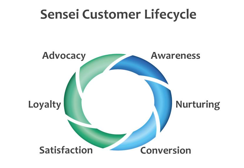 Sensei Customer Lifecycle Web.jpg