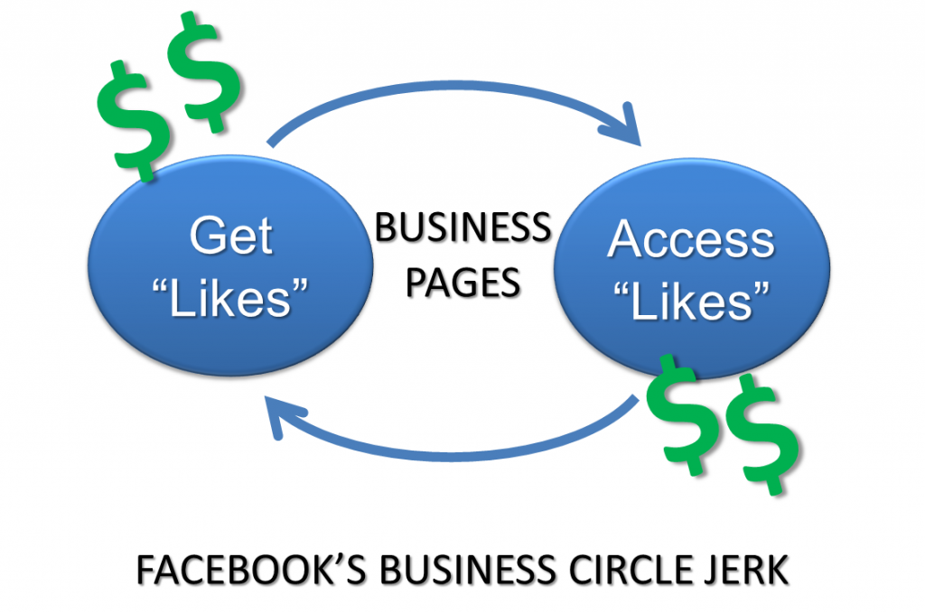 Facebook Advertising Policy Circle Jerk