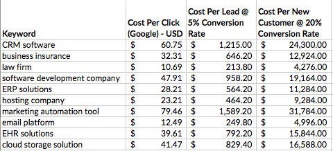 b2b google adwords keywords