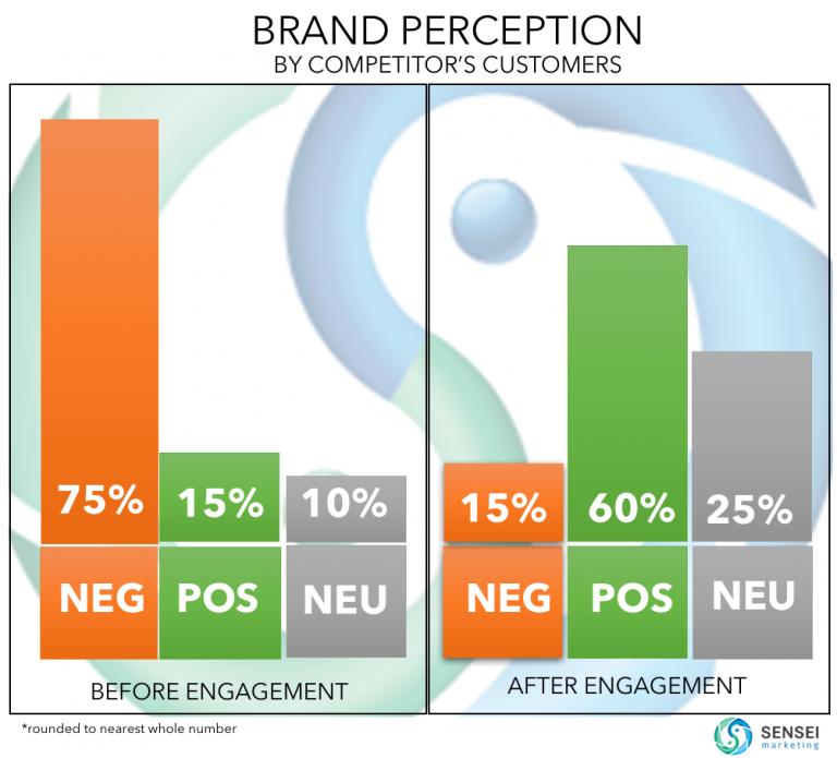 Brand Perception - Influence Marketing - Case Study Sensei Marketing