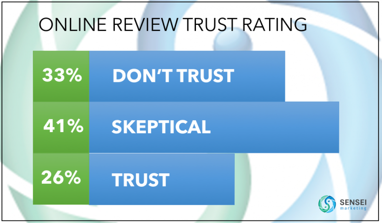 Sensei Marketing - Online Review Trust Rating B2B Consumers