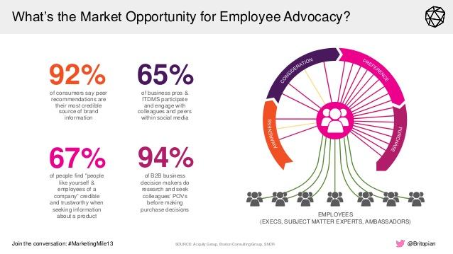 Employee advocacy metrics