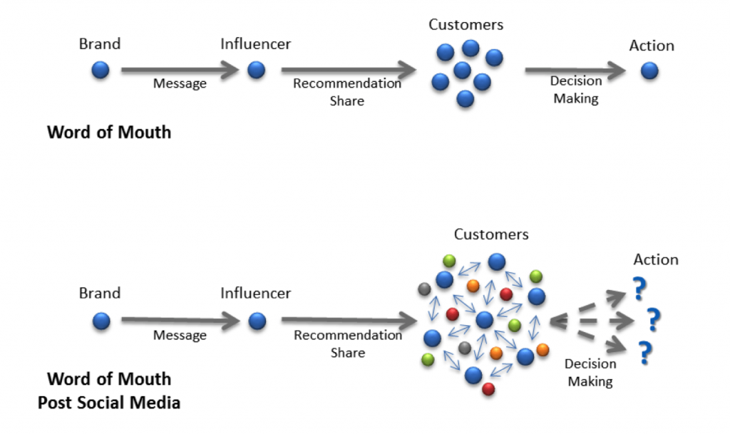 Influence marketing paths