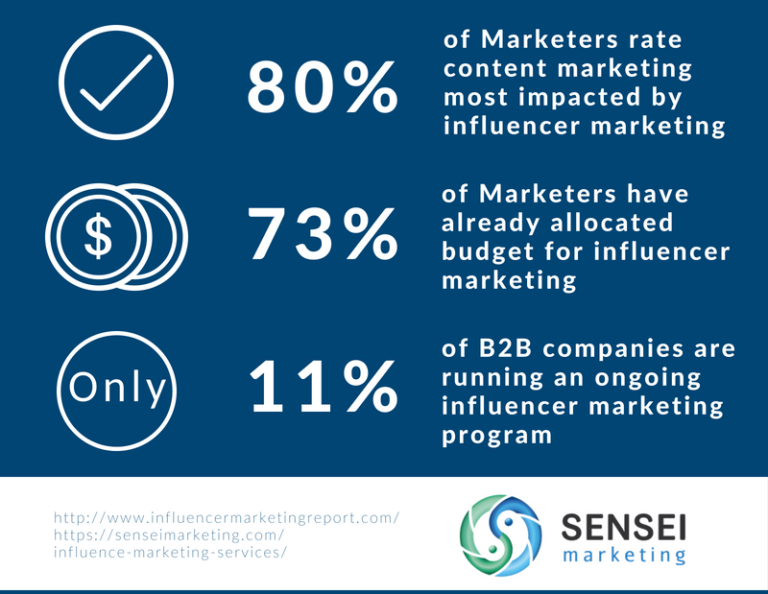 influence marketing statistics. percentage of companies running an influencer marketing campaigns