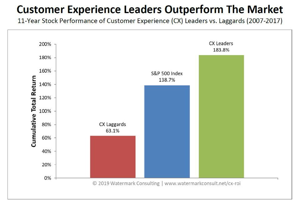 CX leaders stock market performance